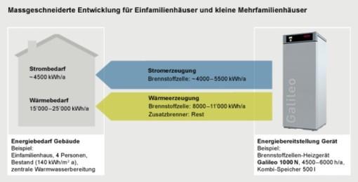 Ingenieurbüro Rudolf Kollmuß - Brennstoffzellen